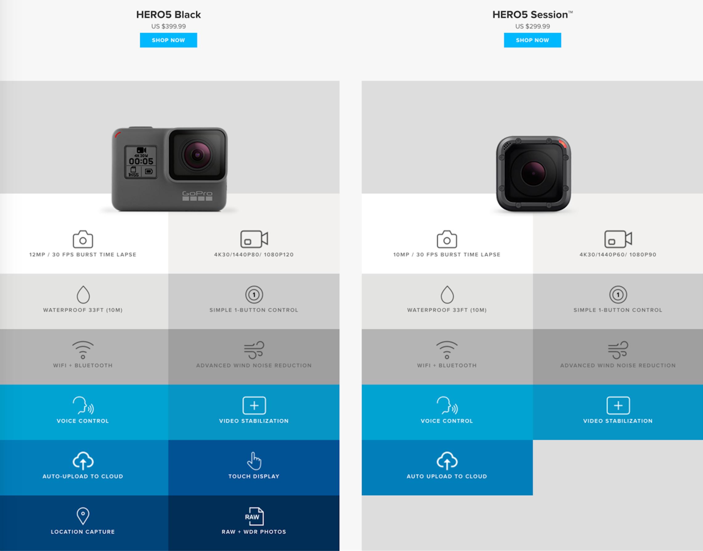 เปรียบเทียบกล้อง GoPro Hero 5