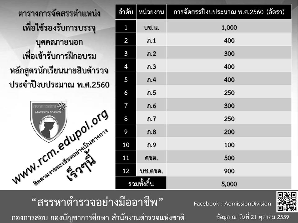 เปิดสอบนักเรียนนายสิบตำรวจ (นสต.) จำนวน 5,000 อัตรา ในปีงบประมาณ พ.ศ. 2560